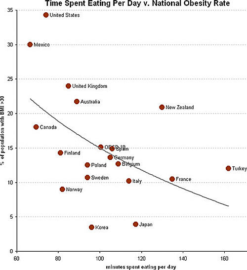 time spent eating per day vs rate  of obesity
